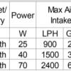 Protein Skimmer Octo Elite 220 - S / Máy tách bọt Octo Elite 220 - S